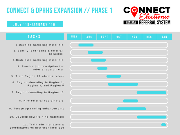 CONNECT Phase 1 Expansion Timeline 20180822